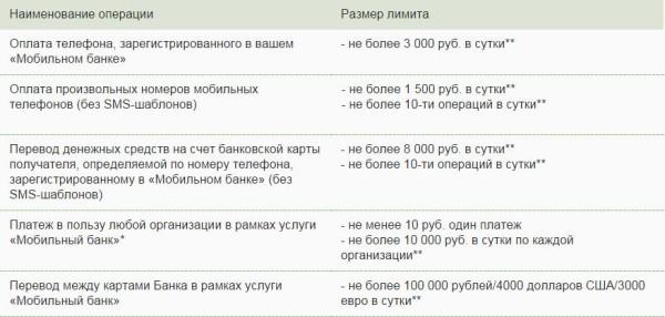 Сбербанк мобильный банк команды