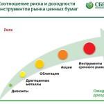Калькулятор доходности по ОМС Сбербанка