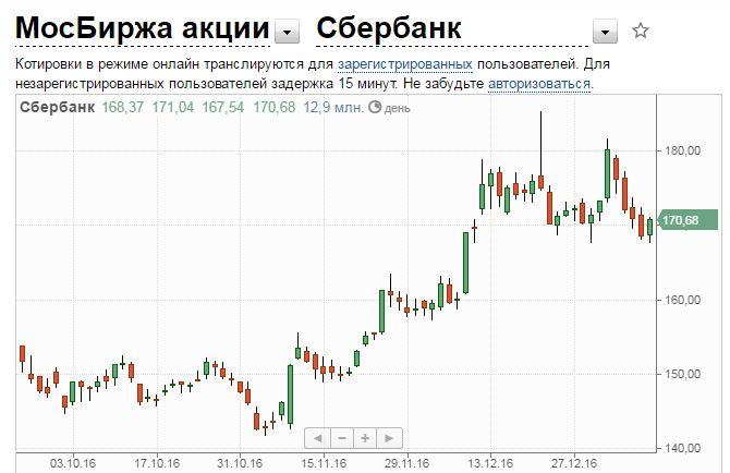 цена акции сбербанка