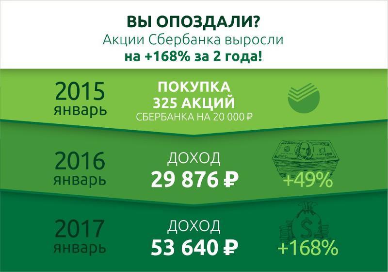 рост курса акций сбербанка