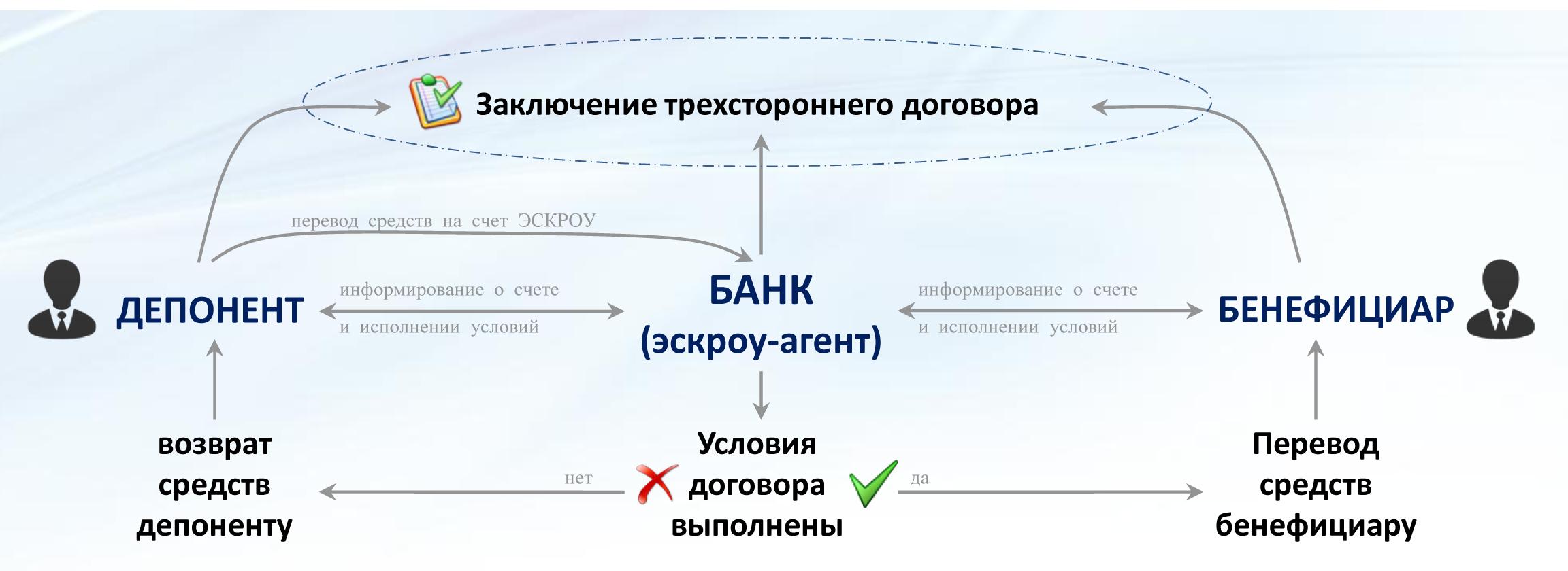 СХЕМА ЭСКРОУ